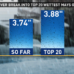 Believe it or not, #Denver hasnt nudged into the top 20 wettest Mays. It should stay that way - sun this wknd! #9wx http://t.co/6IGIvLGSvo