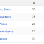 Started from the bottom now we're here!   #SFGiants http://t.co/FJ67Jjeuo0