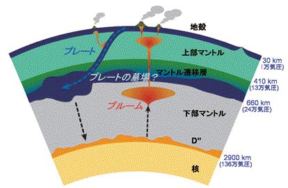 深度590kmというと、上部マントルと下部マントルの間、マントル遷移層。 「プレートの墓場」もこのへんだろうという。  http://t.co/fAW9eNAskf http://t.co/XvTim4JrWX