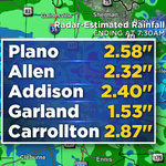 Preliminary rainfall reports over the past 24 hours ending at 7:30am. #CBS11WX http://t.co/6lUV76H1h1