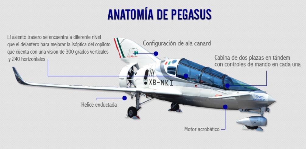 infografía - conoce el avión pegasus; el primero creado con ...