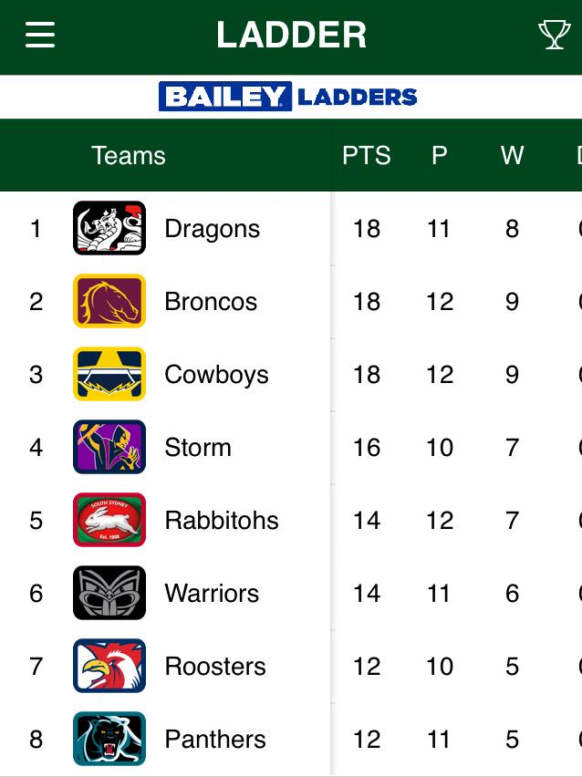 Look who's on top after tonight's big win #redv http://t.co/aq3WOt4Lkm