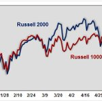 The Week in Russell 2000 $RUT Trading – 5/26 – 5/29 http://t.co/8zJ5s0W8cz $VIX $RVX $RUI http://t.co/V0zetMYvcp