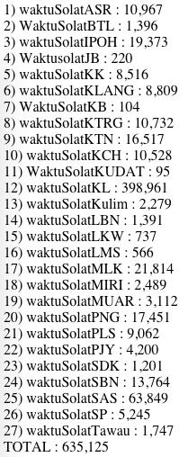 Rekod terkini bilangan follower bagi akaun-akaun #waktuSolat http://t.co/df91R2p1QL