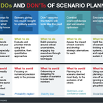 Tips to avoid sabotaging your scenario planning efforts: http://t.co/becm5f7426 http://t.co/06IQ64uTr8