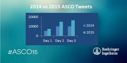 How is #ASCO15 #socialmedia comparing to #ASCO14? There's been a huge increase in the number of tweets! #hcsm #hcsmeu http://t.co/6Qf2iEg2Wt