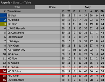 RT @SundayLeagueFC: Algerian Premier League... the relegated team scored the most goals and the champions conceded as many as bottom. http://t.co/uF51gxNWt0