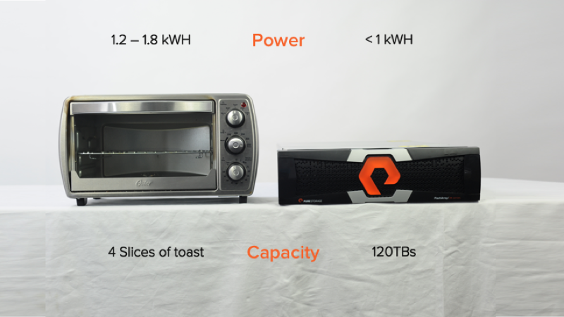 The new @PureStorage FlashArray//m - powers 120TBs of storage for less watts than a toaster #PaintItOrange http://t.co/Y3L9WLJF9D