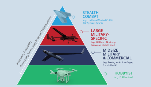 #Drones are rapidly proliferating. An upcoming CNAS report will discuss the range of drones and their capabilities. http://t.co/K3ysyFUuZO
