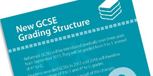 Check out our postcards explaining the new 9 to 1 GCSE grading system at http://t.co/qg88y9WWso http://t.co/0gNOxzUXxp
