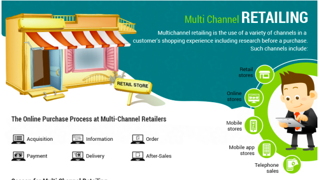 NEW Infographic on blog: Multichannel Retailing http://t.co/c1ZV8QVthV #multichannel #mobile #mpayments #ecommerce http://t.co/tUPLKRLfE5