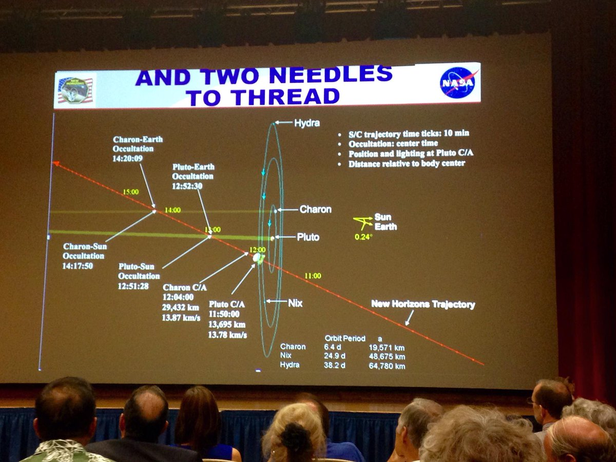 Great @NewHorizons2015 @NASANewHorizons talk by @AlanStern. The mission's gonna make it rain [data] for 16 months! http://t.co/yWtCx160UV
