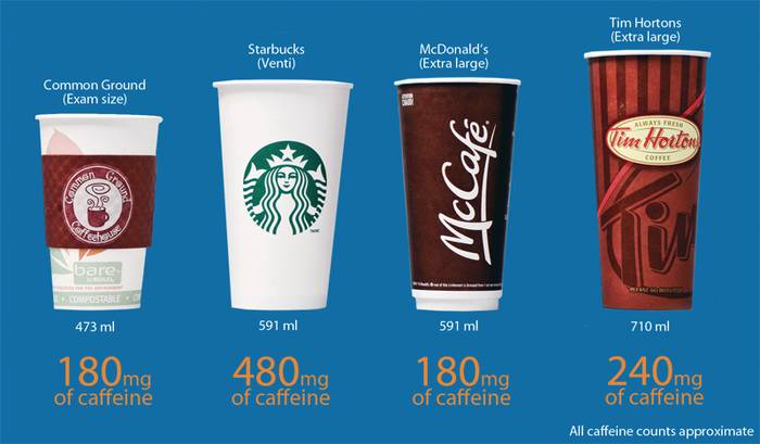 how would starbucks respond to the mcdonald offer