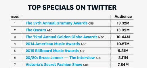 Top Twitter TV specials include Bruce Jenner interview, Grammy Awards & Oscars: