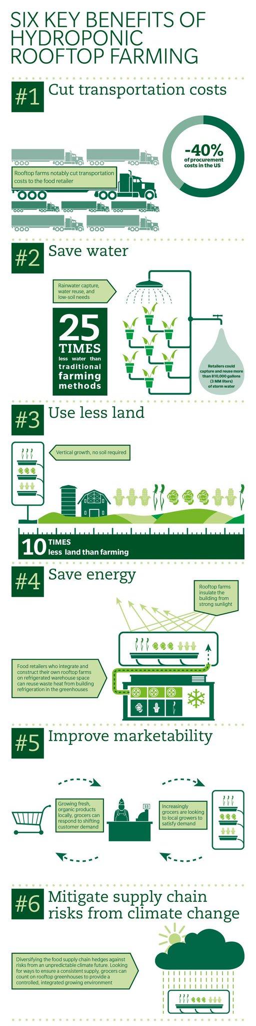 Wat zijn de 6 belangrijkste voordelen van #stadslandbouw op daken? @Thuis_inde_Stad @VitaleGroenStad #daklandbouw http://t.co/5EX5JNyro9