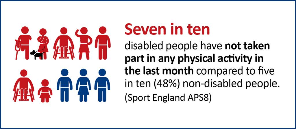 disable people Despite these gains, the gap between employed people with disabilities and the general population remains sizable when looking at employment for people with disabilities, economists typically look at the proportion of the working age population with jobs, or the employment-to-population ratio, instead of the unemployment rate.