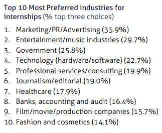 #PR tops list of most popular internships: http://t.co/J83jZu31jD @PRNewser http://t.co/PPTo3nsDMQ