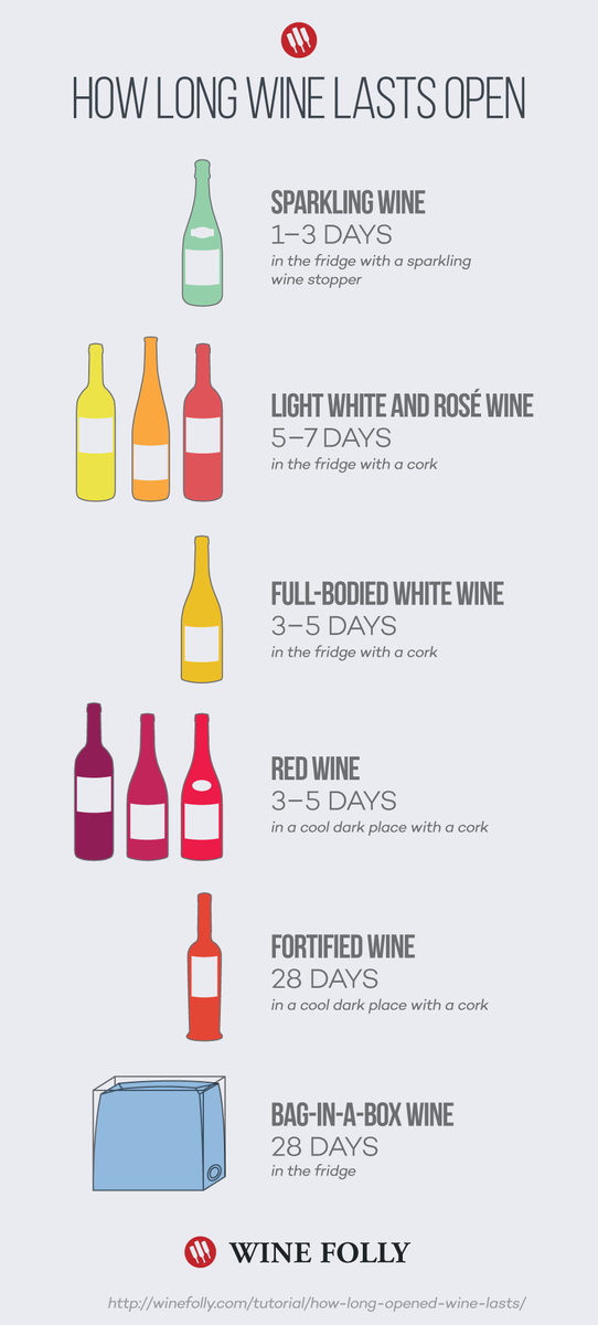 How long wine last open. #wine http://t.co/CD7Brwf1zA