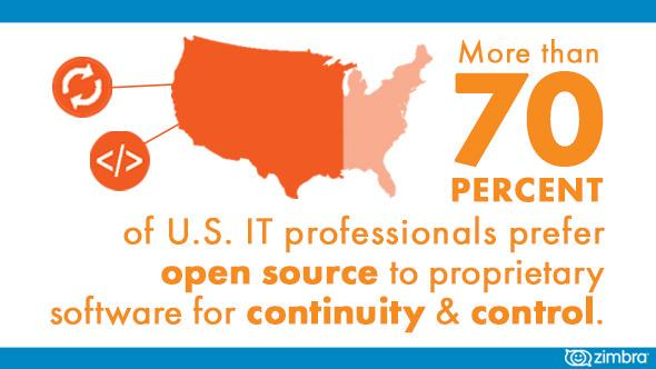 IT pros like #OpenSource for a reason. Check out our report to find out why: http://t.co/yiy6TGK3hR #email http://t.co/W0kvNrCnpS