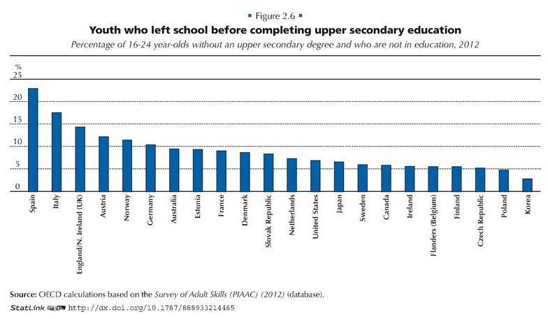 Abandono escolar antes de completar la educación secundaria. Oro para España. http://t.co/mgaghHSrLy