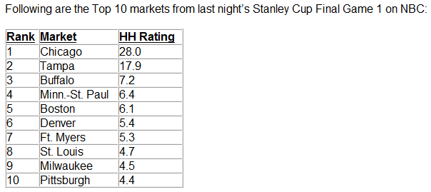 """James Mirtle On Twitter: """"The Top 10 U.S. TV Markets For Game 1 Of The Stanley Cup Final"""""""