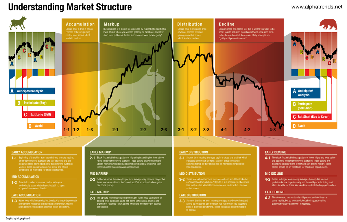 Best Market Structure Infographic You Will EVER See! $STUDY http://t.co/iALIfSLrEO