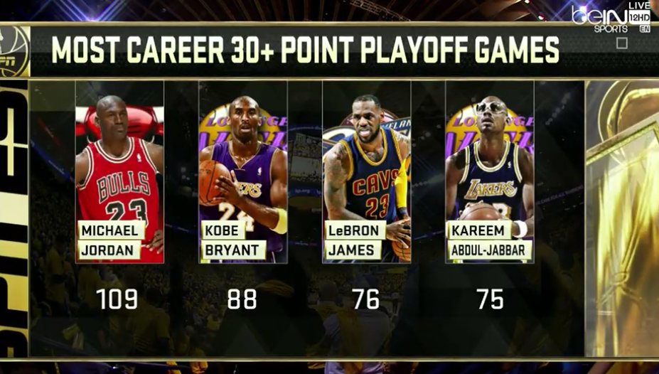 games to go who scored the most points in nba