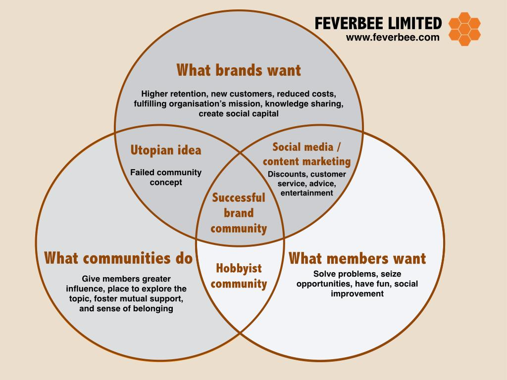 Something to think about when planning your online community: #cmgr #cmgrchat http://t.co/LuwPa8fKz4