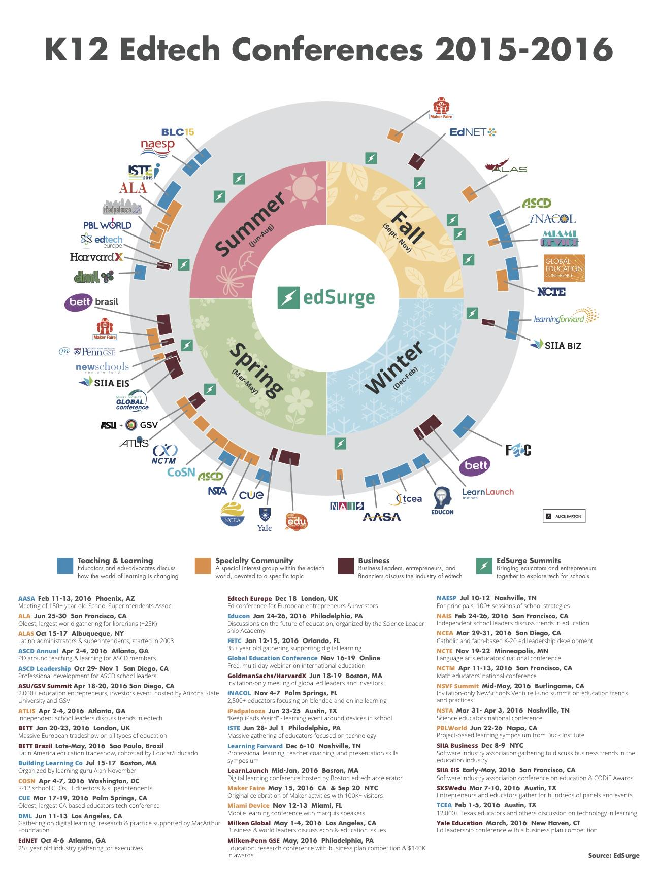RT @ScottKinkoph: RT @EdSurge: What #edtech conferences will you go to in 2015? Keep track here! http://t.co/xvkaPYvLIM #ohedchat