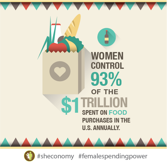 Women Control 93% of the $1 Trillion Spent in Food Purchases in the U.S. Annually. http://t.co/O5eHYL9XT6 #sheconomy http://t.co/x65Jgz94cJ
