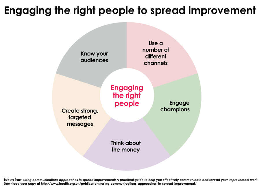 How can you engage people to help spread improvement? Download our guide to comms approaches http://t.co/OUPsJpTD7q http://t.co/xPB8ygjZ1k