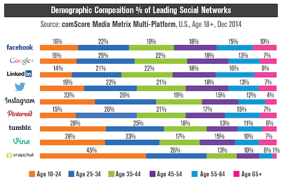 Altersunterschied: Mit 18 bei #Instagram, mit 30 auf Facebook? Details dazu #Statistik:  http://t.co/nZj9z849IB - http://t.co/pYRVVpYeg7