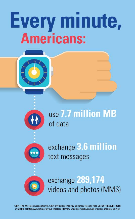 #FunFactFriday Every min, Americans use 7.7M MB of data, exchanged 3.6M texts and >289k videos/photos #morespectrum http://t.co/2xeGvY1pLi