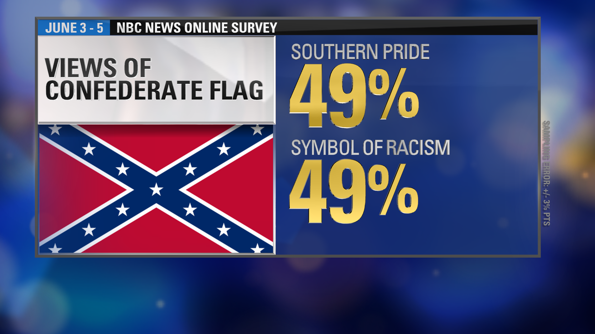 Poll 49 See The Confederate Flag As A Symbol Of Southern Pride