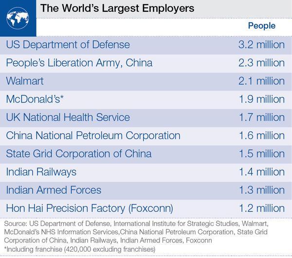 Největší zaměstnavatelé světa. http://t.co/WNPFb1qxh4 http://t.co/p2nb91lraI