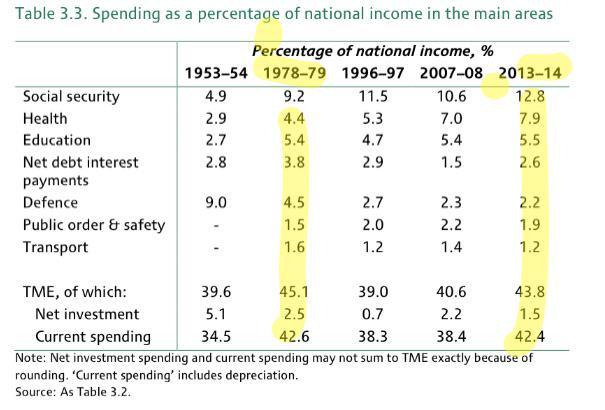 I find this table strangely fascinating. One for Austerians and those marching against them to mull. http://t.co/iWkDENdheO