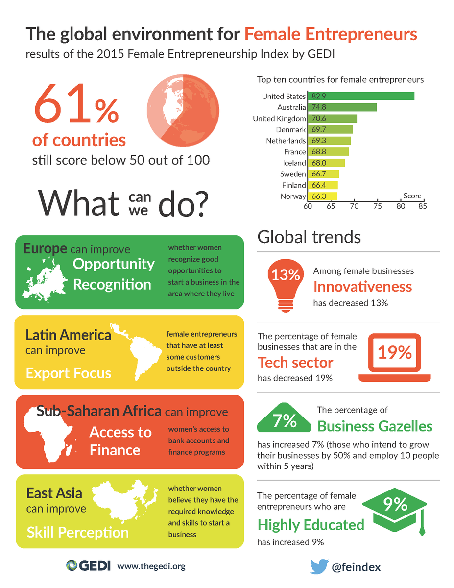 The results are in! See what the @FEIndex has to say about female entrepreneurship worldwide http://t.co/NpxBnmBktA http://t.co/iIa7sWApI6