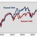 As of Friday Russell 2000 is up 6.64% while Russell 1000 has gained 3.05% $RUT $IWM $RUI http://t.co/pdaaB9xy9X