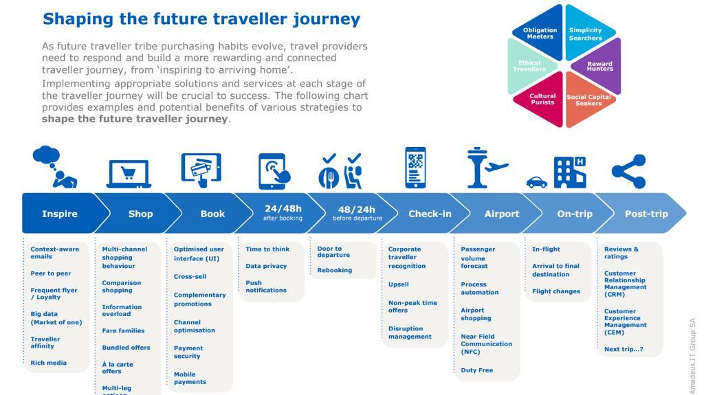 Chi sono i viaggiatori del 2030? @tommaso_v presenta la ricerca di @AmadeusITGroup: http://t.co/sK2ex8ta7Y #ttday15 http://t.co/BIt5mSSkGu