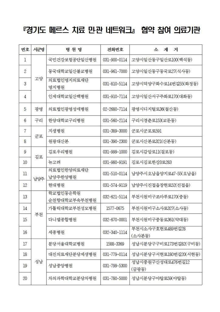 #메르스 증상에 대한 진단 및 진료를 받을 수 있는 #경기도 외래 지역거점병원과 중점치료센터 목록입니다. 무한 RT 부탁드려요! http://t.co/xjIWvHZFbb