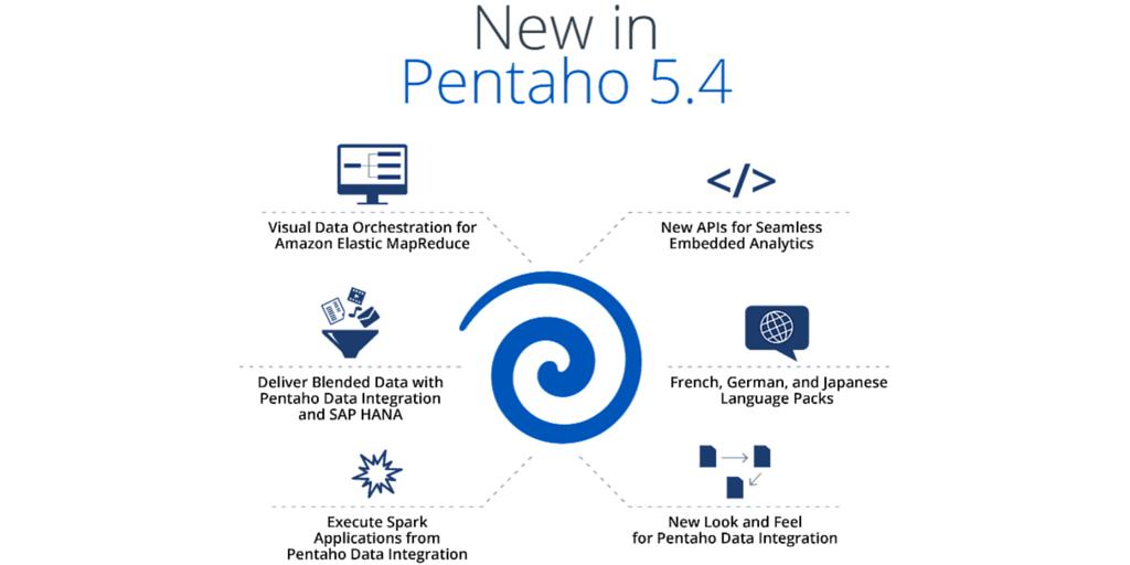 Announcing Pentaho 5.4 http://t.co/vhUXLKu8pa  #SAPHANA #AWS #Spark #Cloud #Hadoop http://t.co/egIJuXPOWI