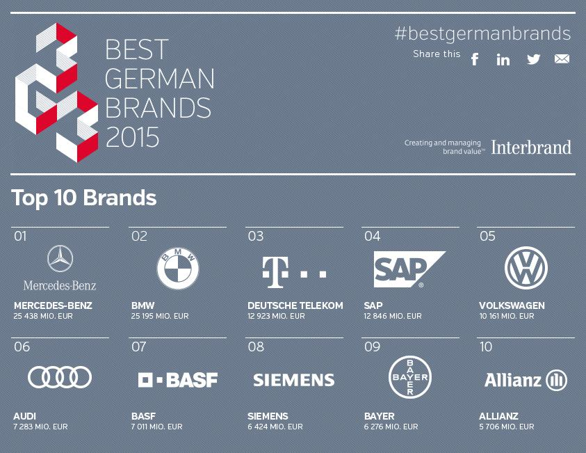 Top 10 #BestGermanBrands. See the full ranking here: http://t.co/C6jLIF4dbI http://t.co/rTOaMxiR3A