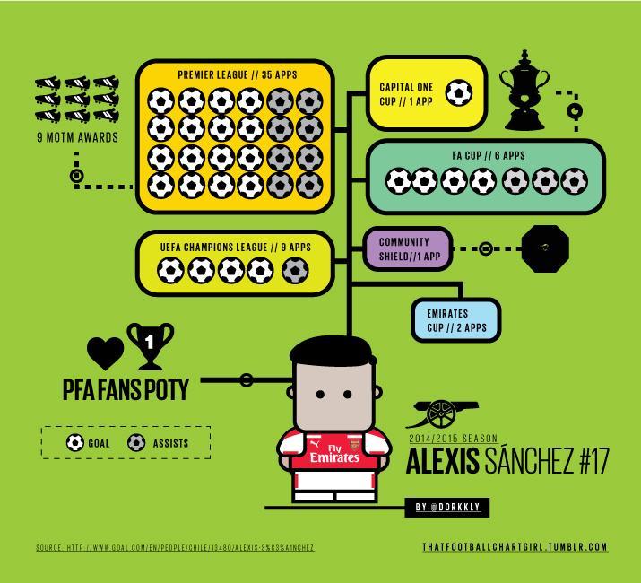 [Illustration] So @Alexis_Sanchez definitely had a busy season. http://t.co/gXvz7cXSCN