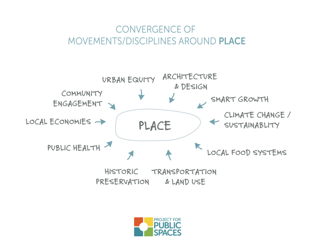 How #Placemaking Drives #ResilientCities http://t.co/04ENSgW3vV #Resilience #Cities #Urbanization http://t.co/17zota1hvJ