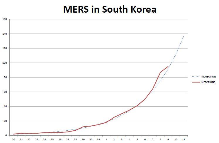 韓国MERS。このまま指数関数的に患者数が拡大すると、あと2ヶ月で韓国国民すべてが感染してしまうという計算。ここ1,2週間で感染拡大が抑えられるかどうかが勝負でしょう http://t.co/0HsMVNQVOs