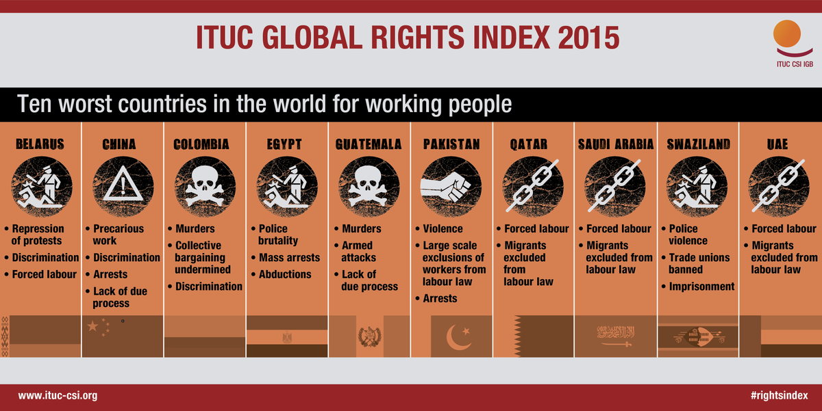 What are the world's 10 worst countries for workers? Find out here: http://t.co/XBg1HKQwgQ #rightsindex http://t.co/8aEi0iARKV