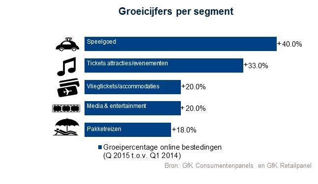 Online is booming: 19% meer online aankopen in Q1 2015 vs Q1 2014. Meer info + infographic http://t.co/zIJbEkMG4v http://t.co/f4bzG7XS2c