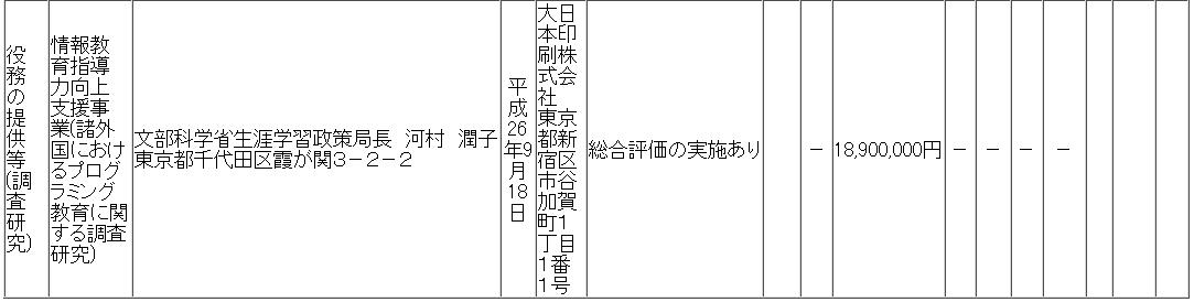 文部科学省、1890万円かけたプログラミング教育調査の報告書を公開→内容デタラメすぎて速攻で非公開に