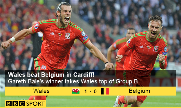 Full-time! Wales beat Belgium 1-0 thanks to Gareth Bale's first-half goal to go top of #Euro2016 qualifying Group B! http://t.co/YF4dovdzyM