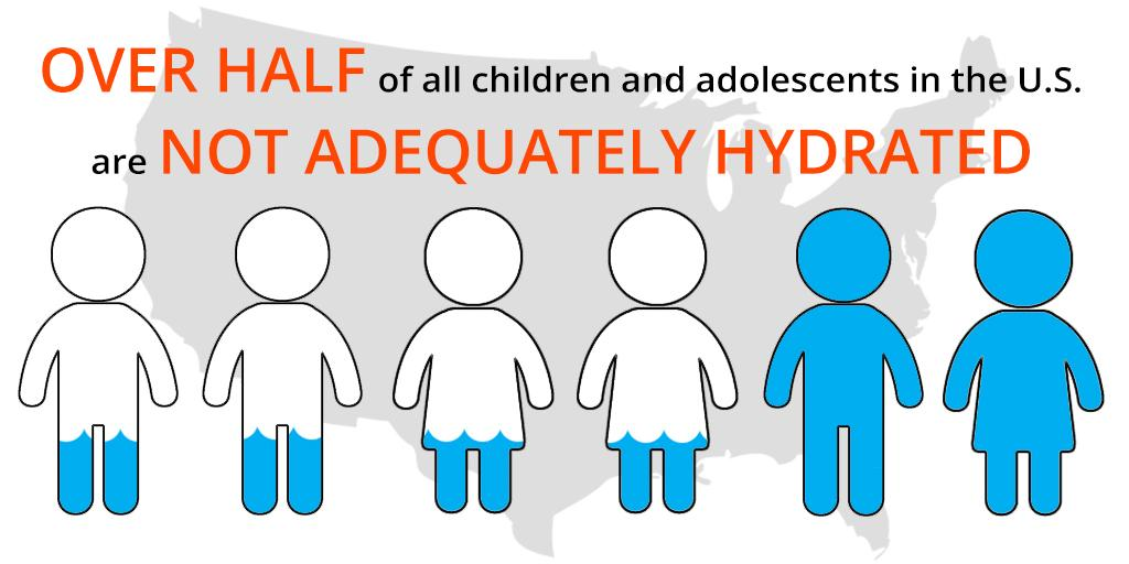 """""""Nearly a quarter of children and adolescents reported drinking no plain water at all."""" http://t.co/tI84dJbzHM http://t.co/8wSo1k7qDH"""